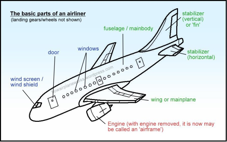 Airplane Structure/System General