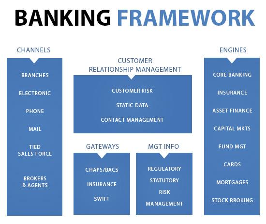 Banking Framework  How Banks Work