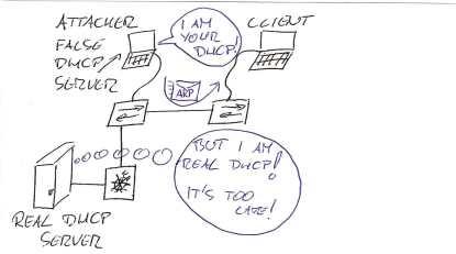 DHCP spoofing - false DHCP server configures Clients IP address