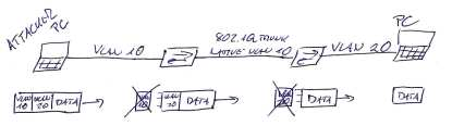 VLAN hopping - Double Tagging