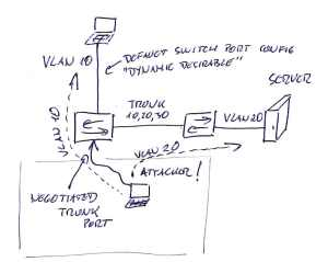 VLAN hopping - switch spoofing