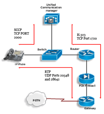 VoIP RTP Inspection