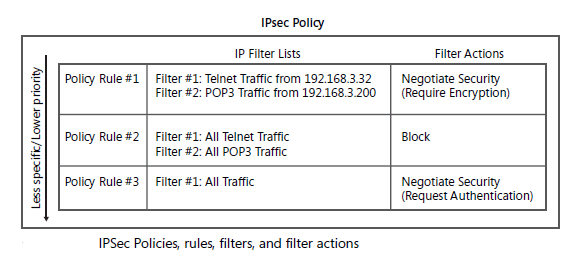 IPSec policy image is borrowed from the book Configuring Windows Server 2008 Network Infrastructure