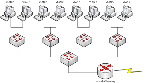 switch vlan network