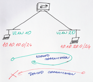 Unidirectional communication filter between two VLANs