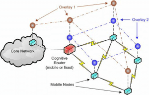 Cognitive wireless network with multiple network-layer overlays (Pitchaimani et al. 2007)