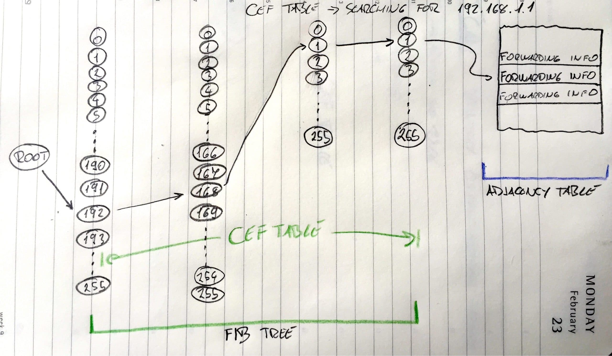 TCAM and CAM memory usage inside networking devices