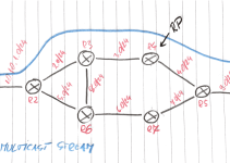 Juniper vMX topology