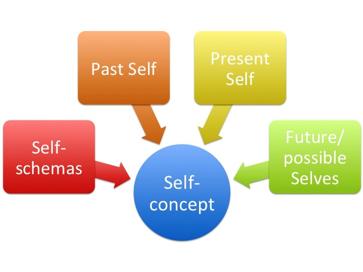 How To Effectively Boost Your Self Image