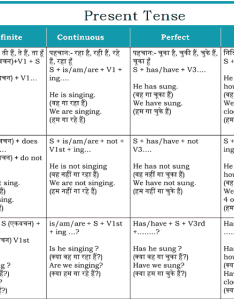 Simple present indefinte tense hindi to english translation also indefinite rh howhindi