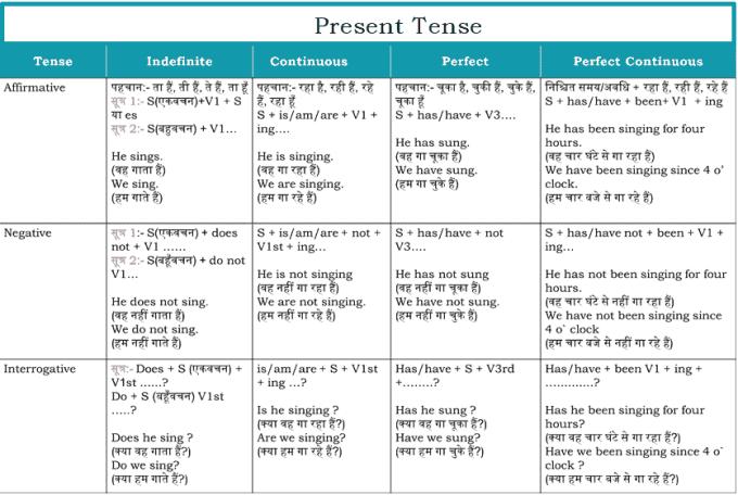 GOOGLE TRANSLATE ENGLISH TO HINDI LANGUAGE PDF CONVERTER -