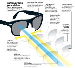 How do sunglasses protect your eyes? – How It Works