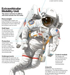 how do spacesuits keep astronauts alive how it works space suit diagram extravehicular spacesuit [ 1696 x 2111 Pixel ]