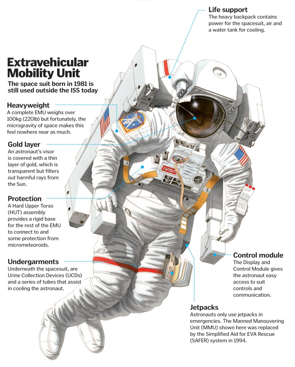 medium resolution of how do spacesuits keep astronauts alive how it works space suit diagram extravehicular spacesuit