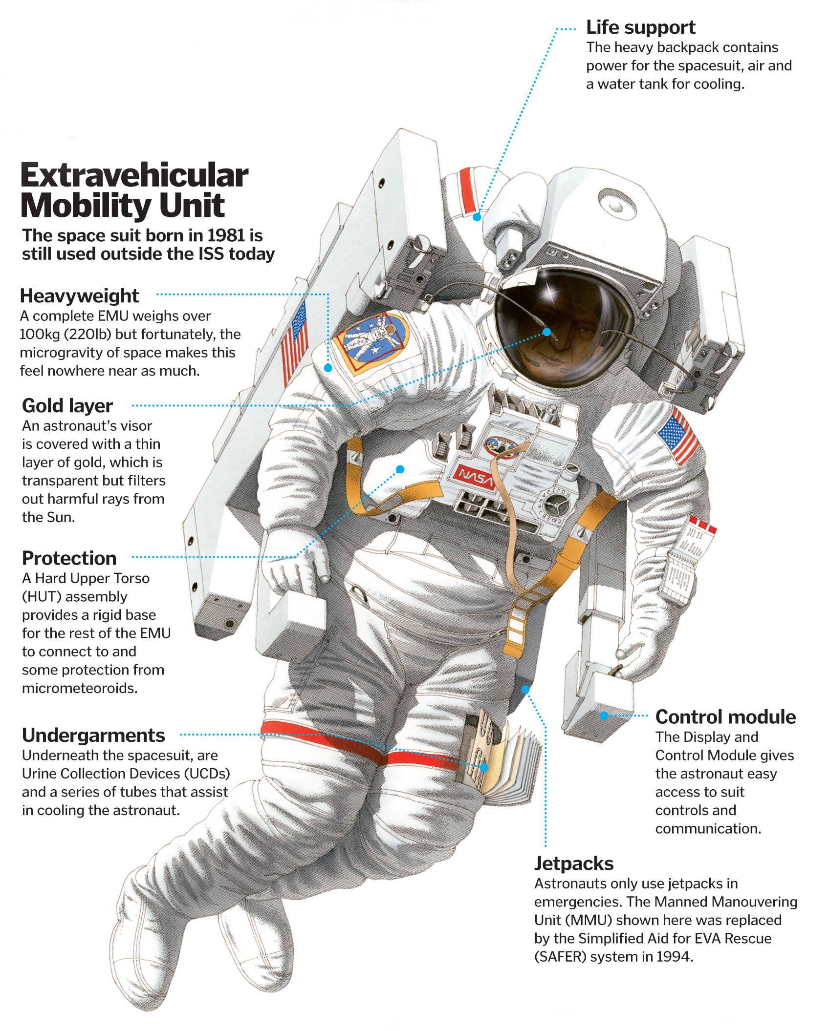 hight resolution of how do spacesuits keep astronauts alive how it works space suit diagram extravehicular spacesuit