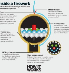 diagram of fireworks chemistry wiring diagram local diagram of fireworks chemistry [ 2344 x 2191 Pixel ]