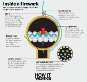 How do fireworks make shapes? | How It Works
