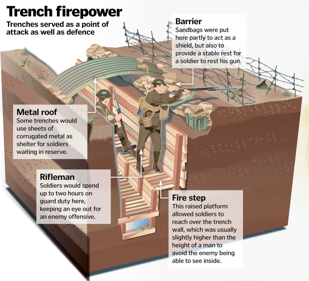Life In A World War One Trench How It Works