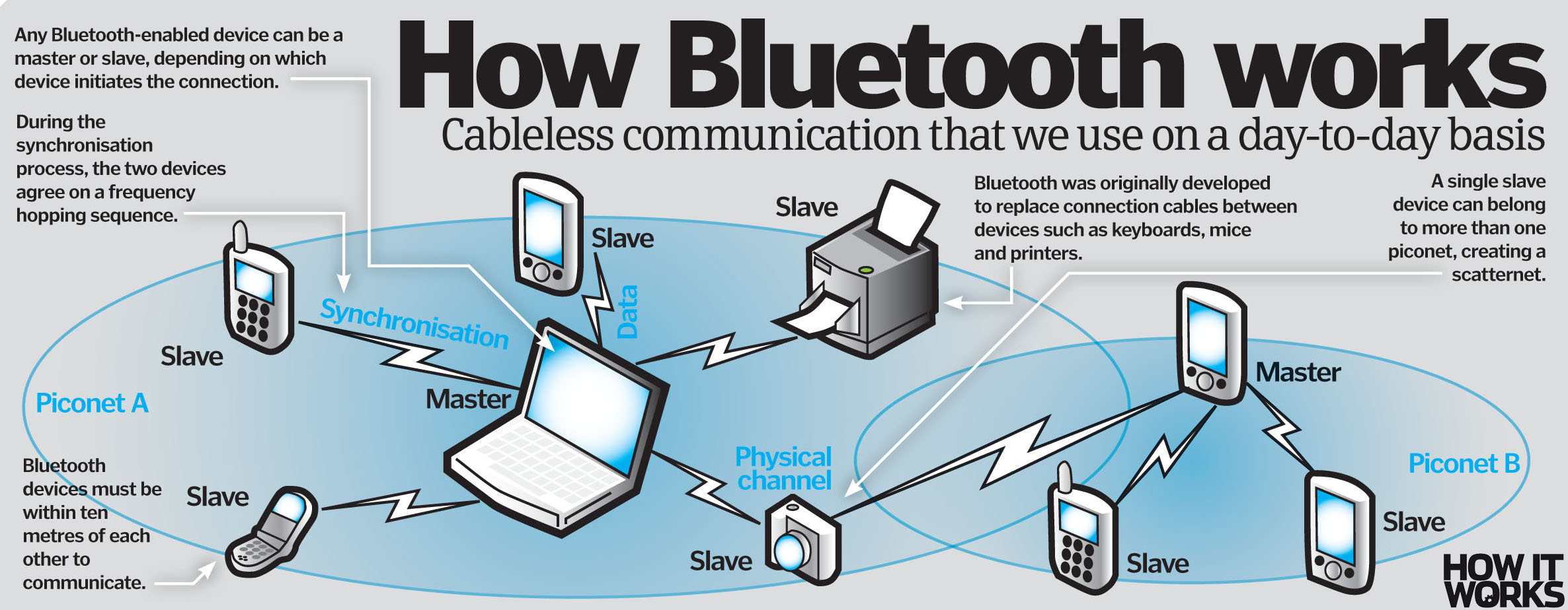 How Does Bluetooth Work?  How It Works