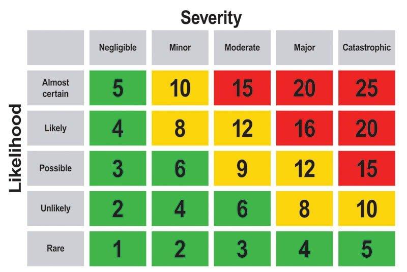 risk matrix chart howlett