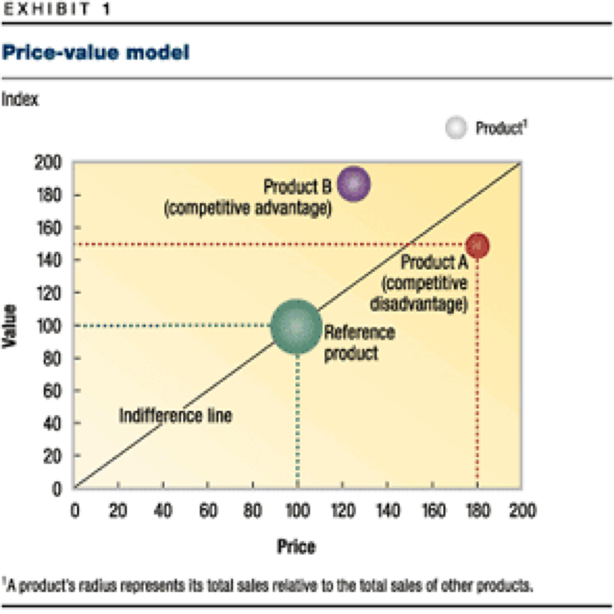 Why You Should Use Value Based Pricing Joni Hoadley Co