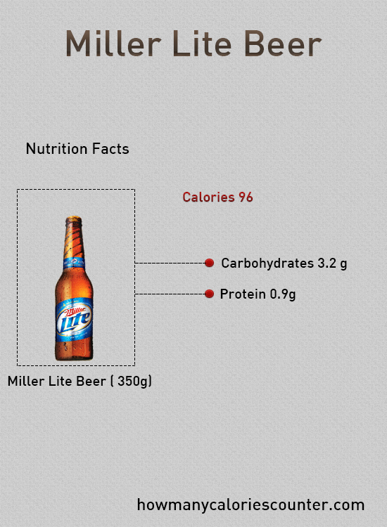 Miller Light Carbs