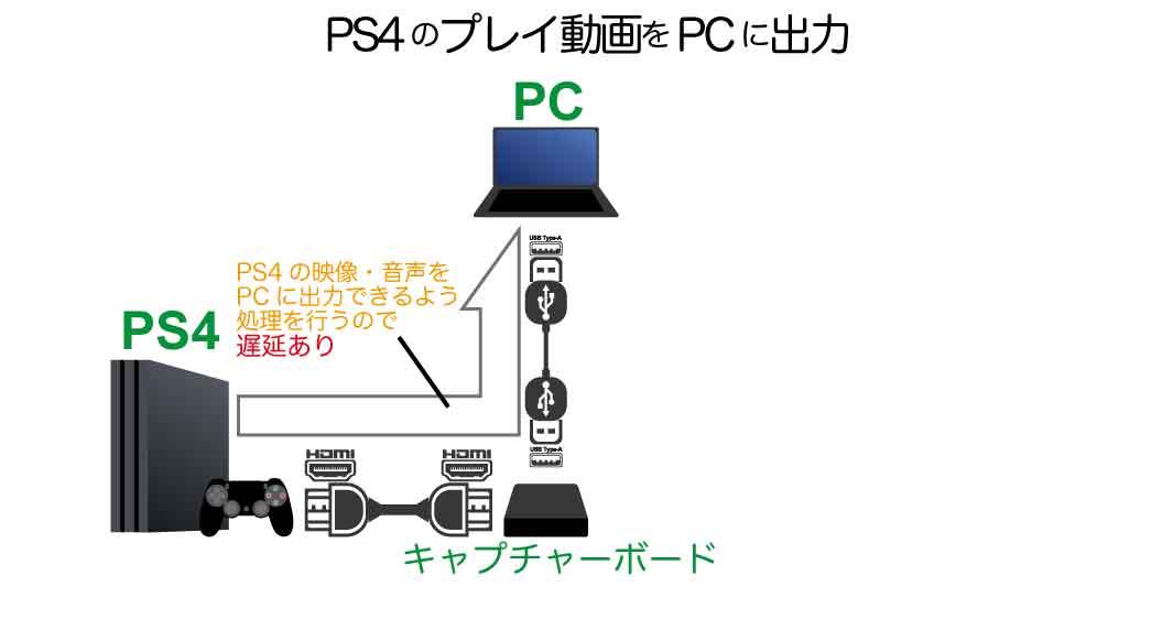 A、PS4のプレイ動画をPCに出力 ライブ配信・録画する方法(テレビ・モニター必要なし)