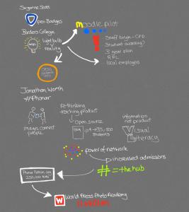 visual notes from altscotland sig
