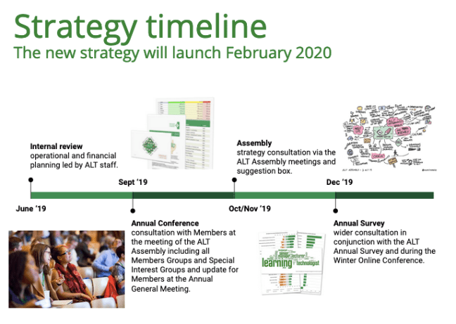 screen shot of strategy development timeline