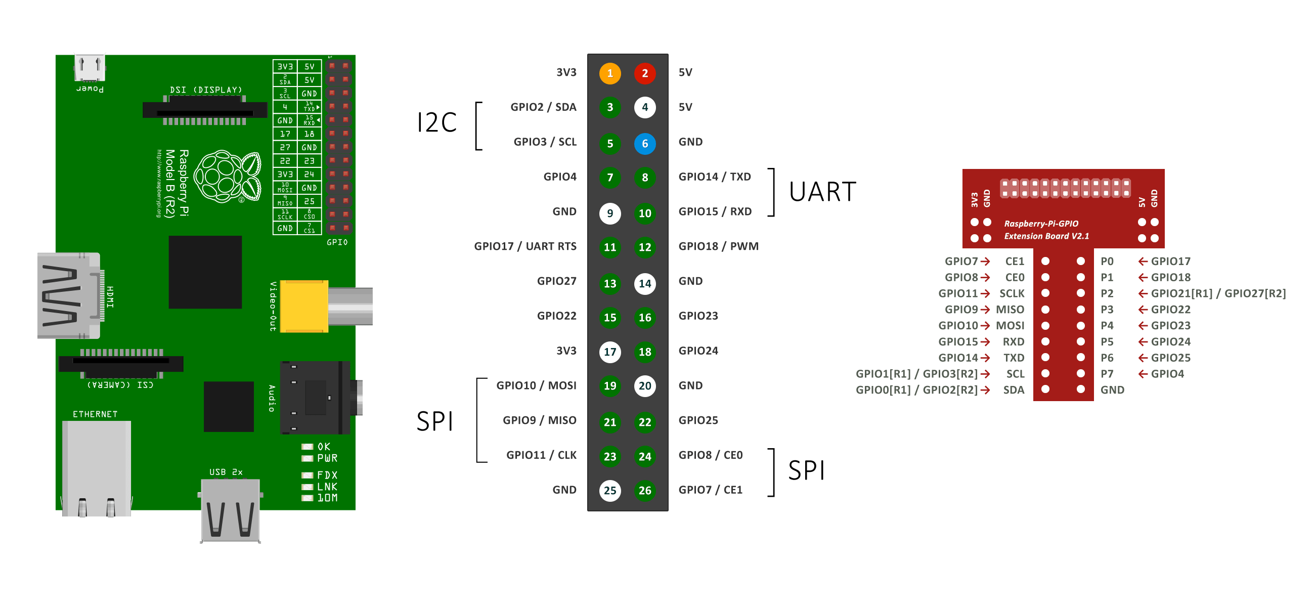 Raspberry Pi Model B Revision 20 Schematics Raspberrypi Raspberry