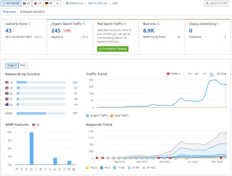 SEMRUSH Blog Monthly Statistics November 2020