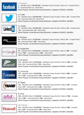 Top Social Media Sites. Best Social Networking Sites List