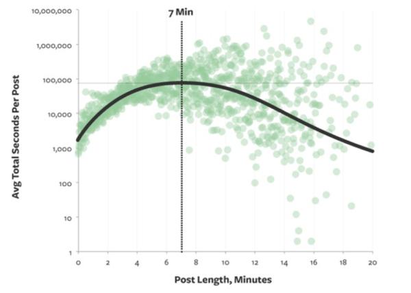 SEO and blog post length