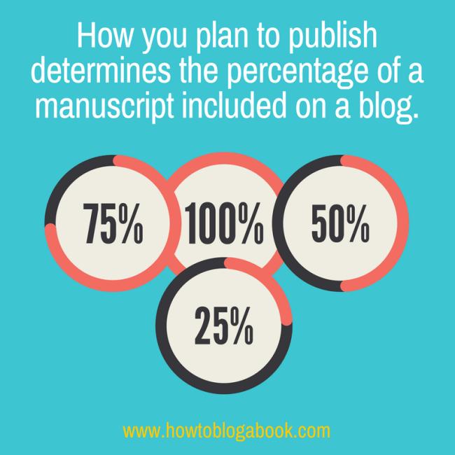 percentage of manuscript to publlish on a blog
