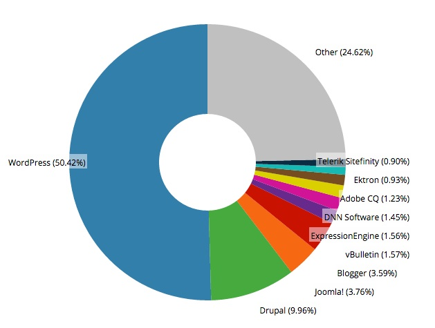 Piechart showing WordPress as the CMS for over 50% of websites