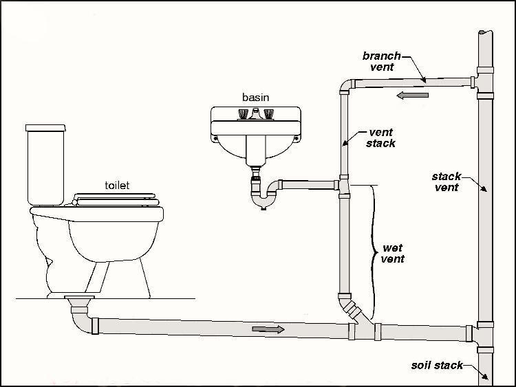 2 way vs 3 valve window framing diagram plumbing vent tips | how to build a house