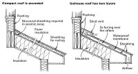 Ventilation of Cathedral Ceiling | How To Build A House