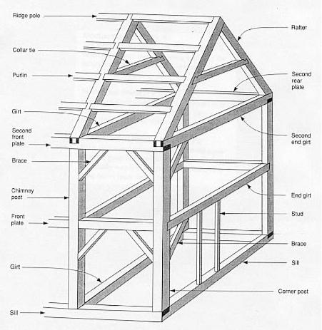 Posts, Home and Post and beam on Pinterest