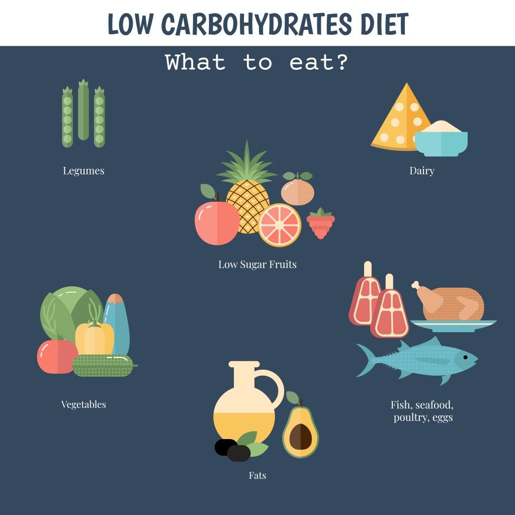 Low Carb Atkins Diet