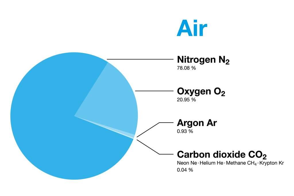 Oxygen Composition Diagram VO2 Max