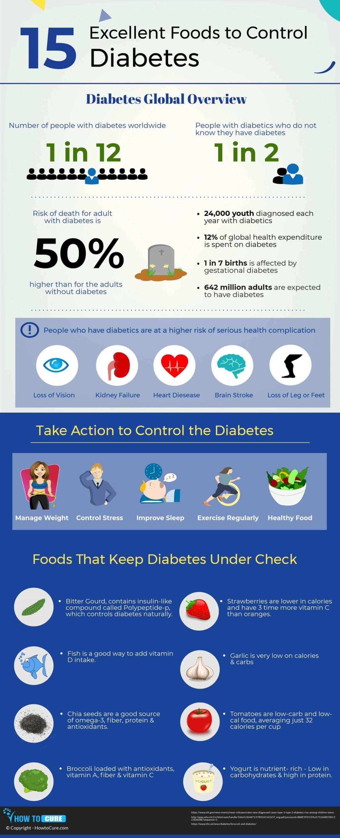 control diabetes infographic