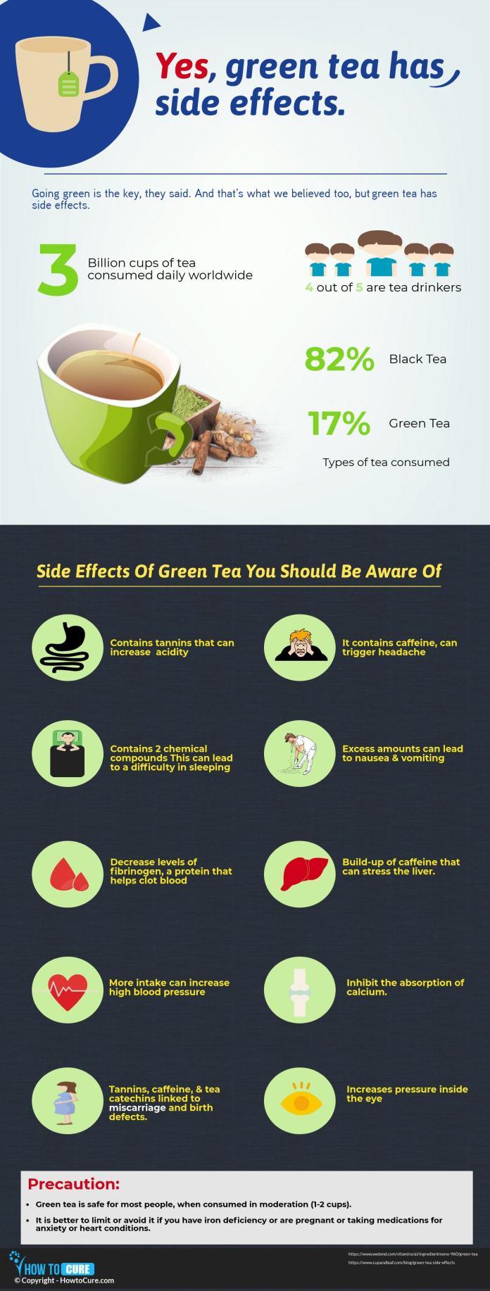 green tea - infographic