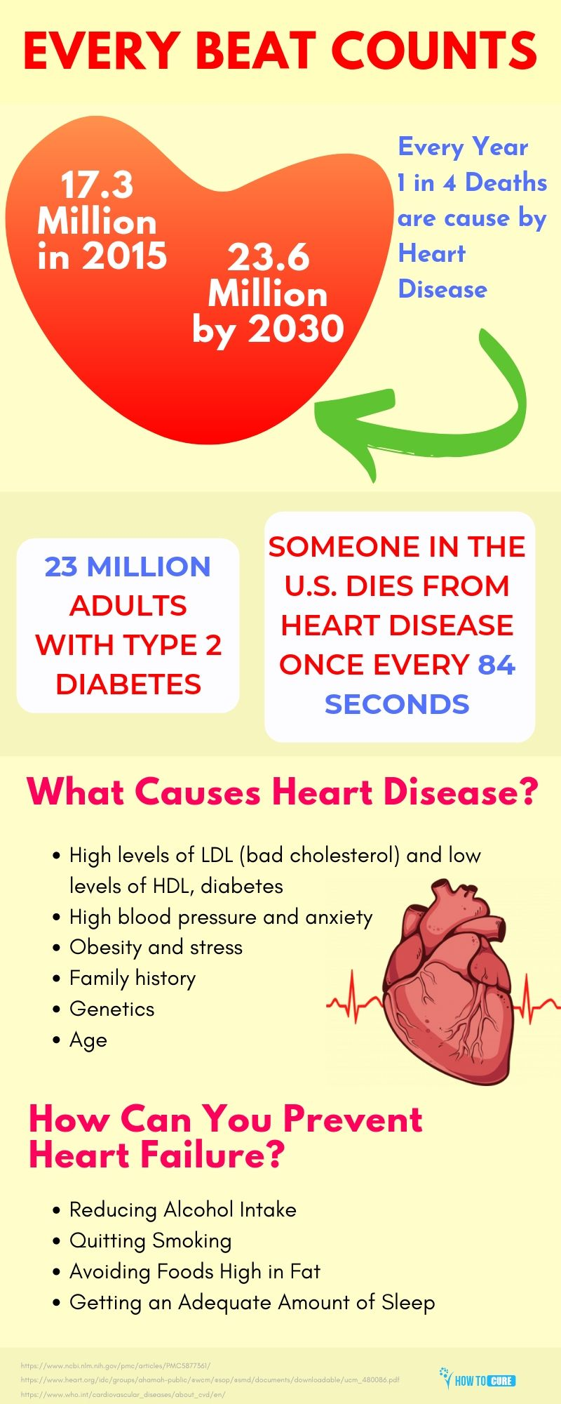 heart disease facts - infographic