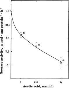 acitic acid graph
