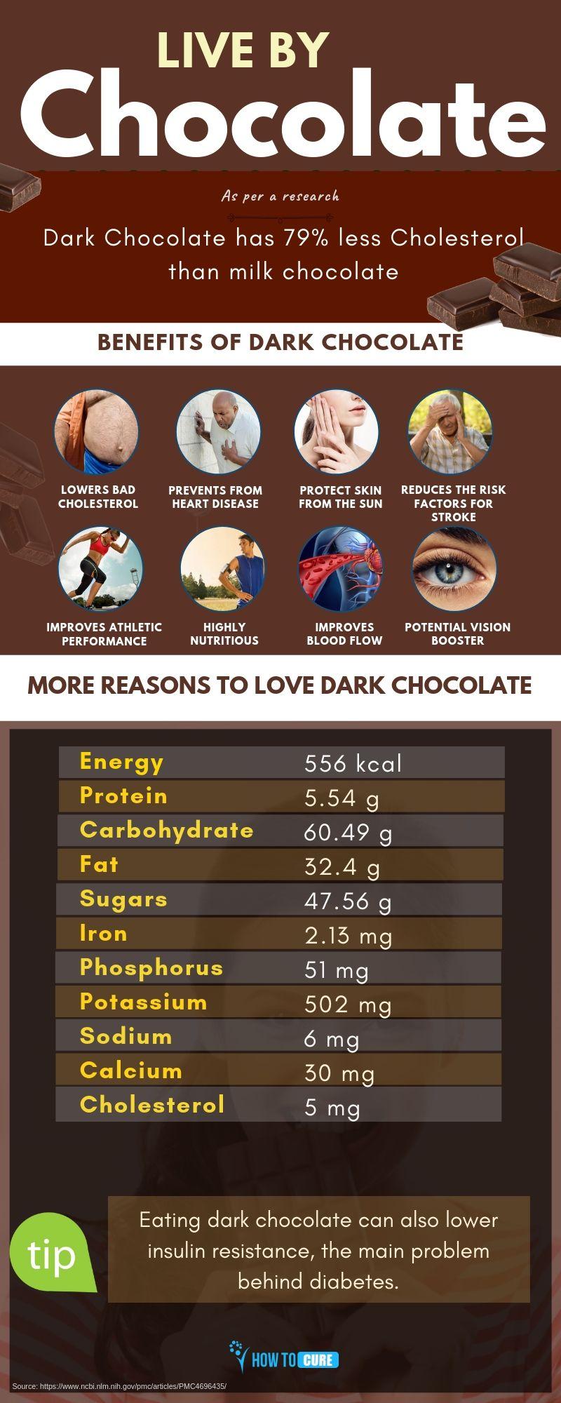 dark chocolate - infographic
