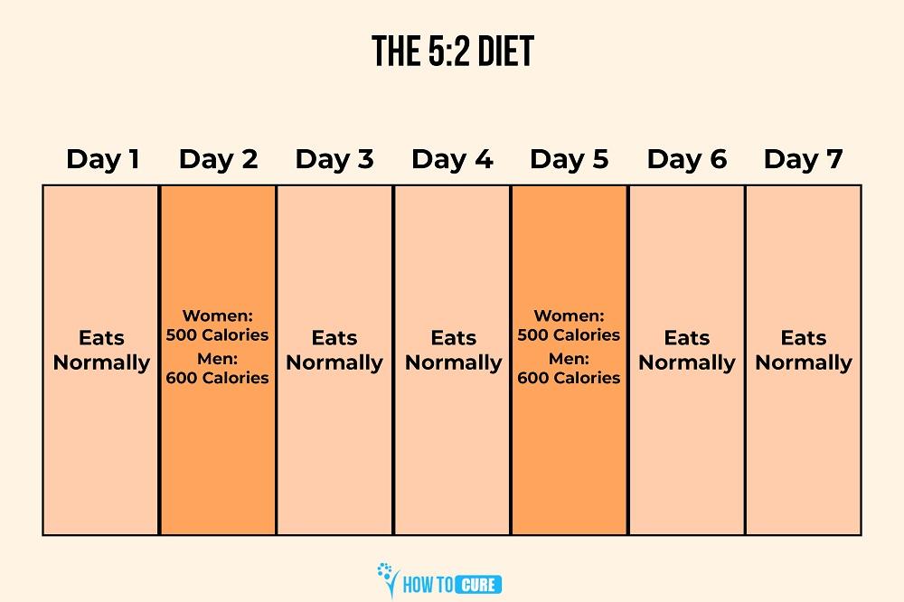 the-5-2-diet