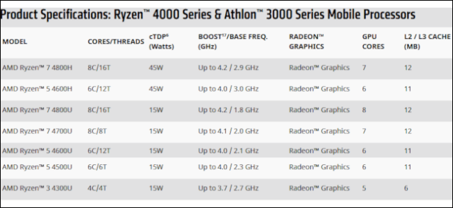 A table listing the new AMD Ryzen 4000 processors.