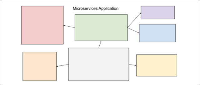 divided microservices application