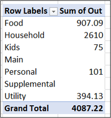 second pivot table summarizing expenses by category