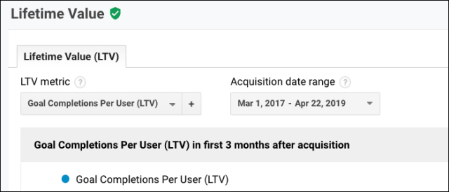 A lifetime value page from Google Analytics.
